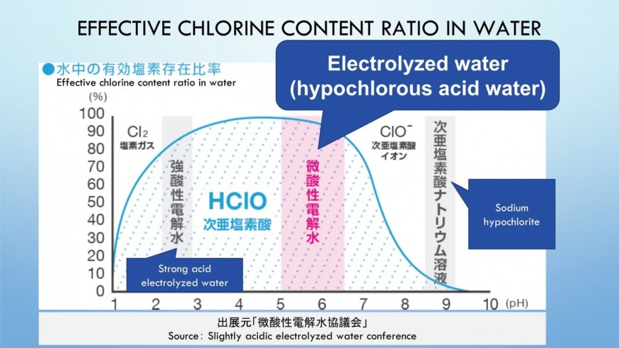 hypochlorous acid water   Effective chlorine content ratio in water