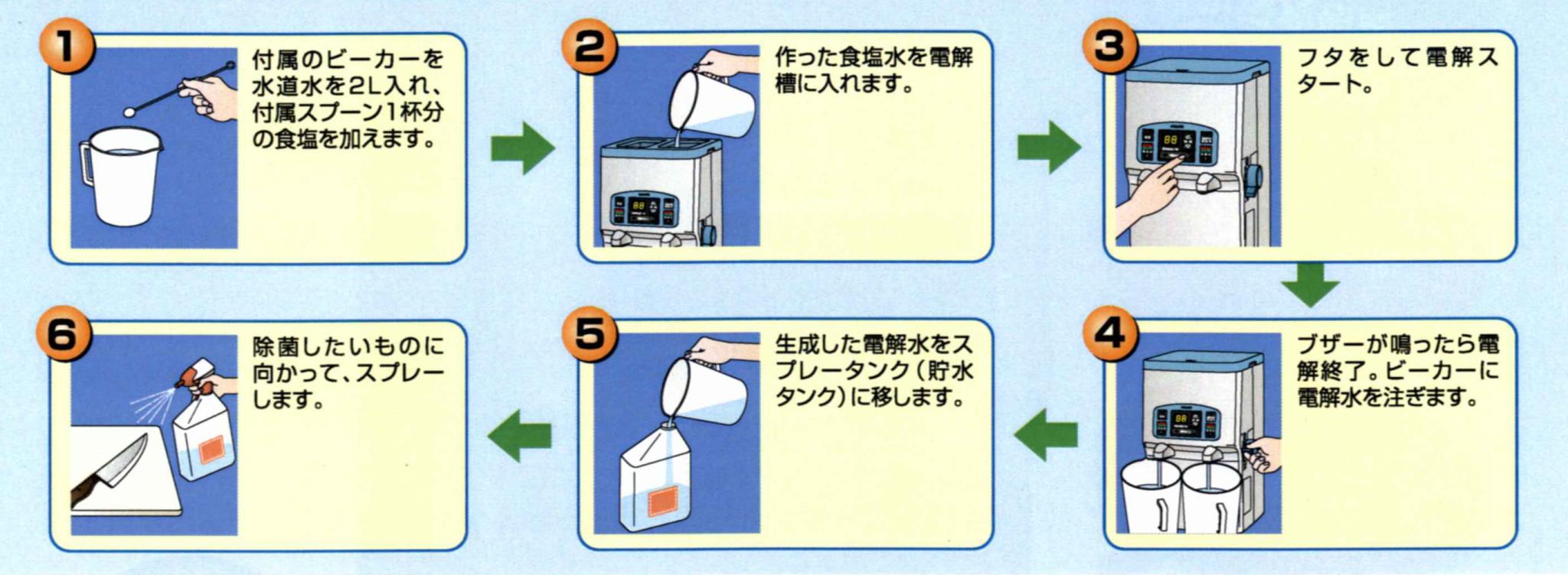 イオン 水 作り方 アルカリ
